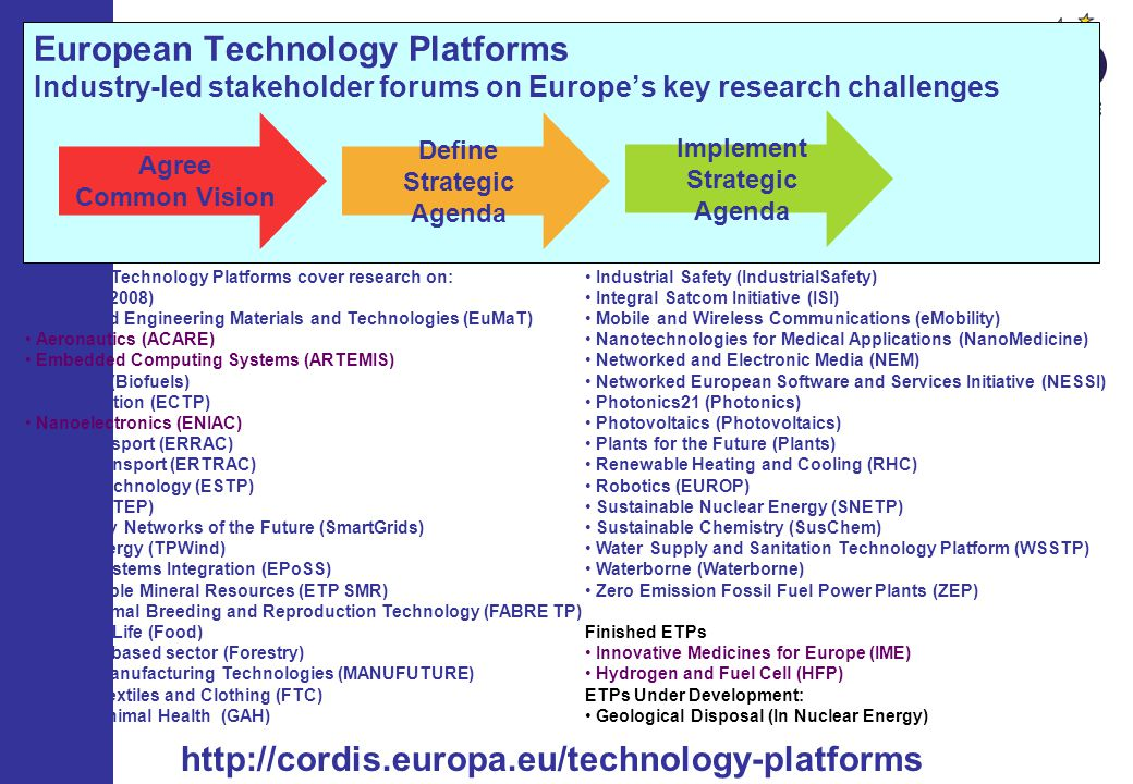 European Technology Platforms Industry-led stakeholder forums on Europes key research challenges http://cordis.europa.eu/technology-platforms Industrial Safety (IndustrialSafety) Integral Satcom Initiative (ISI) Mobile and Wireless Communications (eMobility) Nanotechnologies for Medical Applications (NanoMedicine) Networked and Electronic Media (NEM) Networked European Software and Services Initiative (NESSI) Photonics21 (Photonics) Photovoltaics (Photovoltaics) Plants for the Future (Plants) Renewable Heating and Cooling (RHC) Robotics (EUROP) Sustainable Nuclear Energy (SNETP) Sustainable Chemistry (SusChem) Water Supply and Sanitation Technology Platform (WSSTP) Waterborne (Waterborne) Zero Emission Fossil Fuel Power Plants (ZEP) Finished ETPs Innovative Medicines for Europe (IME) Hydrogen and Fuel Cell (HFP) ETPs Under Development: Geological Disposal (In Nuclear Energy) European Technology Platforms cover research on: (as at Oct 2008) Advanced Engineering Materials and Technologies (EuMaT) Aeronautics (ACARE) Embedded Computing Systems (ARTEMIS) Biofuels (Biofuels) Construction (ECTP) Nanoelectronics (ENIAC) Rail Transport (ERRAC) Road Transport (ERTRAC) Space Technology (ESTP) Steel (ESTEP) Electricity Networks of the Future (SmartGrids) Wind Energy (TPWind) Smart Systems Integration (EPoSS) Sustainable Mineral Resources (ETP SMR) Farm Animal Breeding and Reproduction Technology (FABRE TP) Food for Life (Food) Forestry based sector (Forestry) Future Manufacturing Technologies (MANUFUTURE) Future Textiles and Clothing (FTC) Global Animal Health (GAH) Agree Common Vision Define Strategic Agenda Implement Strategic Agenda