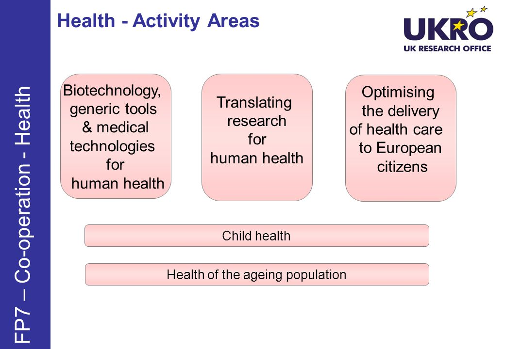 Health - Activity Areas FP7 – Co-operation - Health Biotechnology, generic tools & medical technologies for human health Translating research for human health Optimising the delivery of health care to European citizens Child health Health of the ageing population