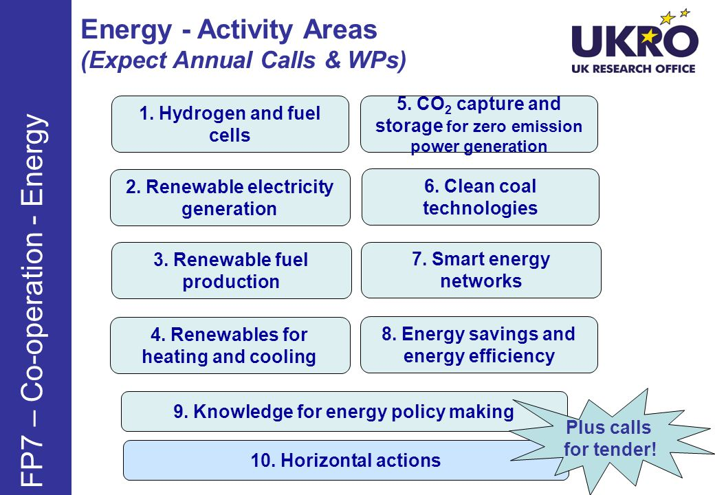 Energy - Activity Areas (Expect Annual Calls & WPs) FP7 – Co-operation - Energy 9.