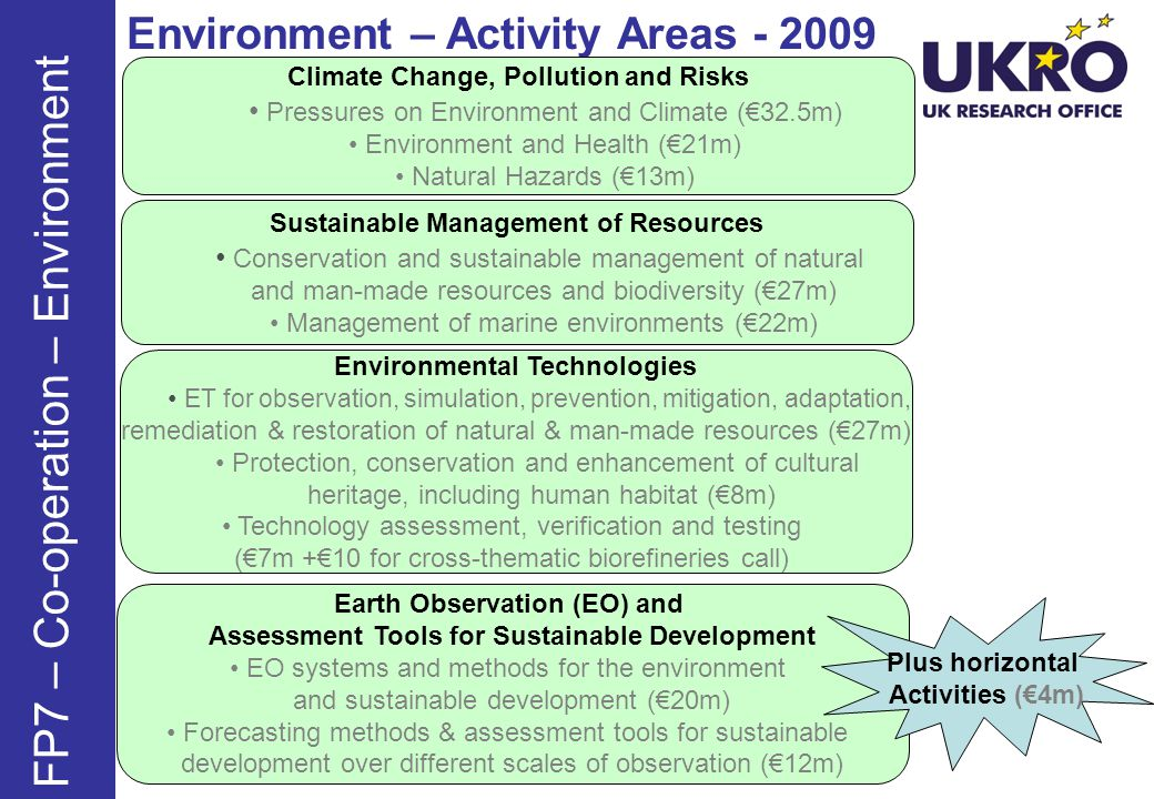 Environment – Activity Areas - 2009 FP7 – Co-operation – Environment Climate Change, Pollution and Risks Pressures on Environment and Climate (32.5m) Environment and Health (21m) Natural Hazards (13m) Sustainable Management of Resources Conservation and sustainable management of natural and man-made resources and biodiversity (27m) Management of marine environments (22m) Environmental Technologies ET for observation, simulation, prevention, mitigation, adaptation, remediation & restoration of natural & man-made resources (27m) Protection, conservation and enhancement of cultural heritage, including human habitat (8m) Technology assessment, verification and testing (7m +10 for cross-thematic biorefineries call) Earth Observation (EO) and Assessment Tools for Sustainable Development EO systems and methods for the environment and sustainable development (20m) Forecasting methods & assessment tools for sustainable development over different scales of observation (12m) Plus horizontal Activities (4m)