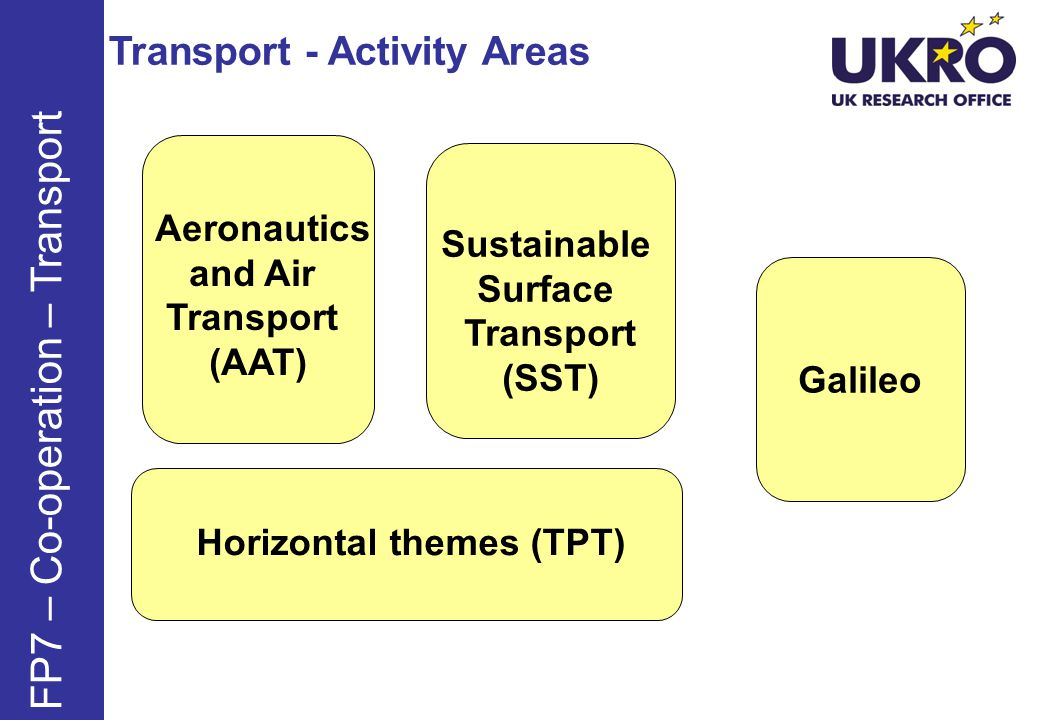 Transport - Activity Areas FP7 – Co-operation – Transport Aeronautics and Air Transport (AAT) Sustainable Surface Transport (SST) Galileo Horizontal themes (TPT)
