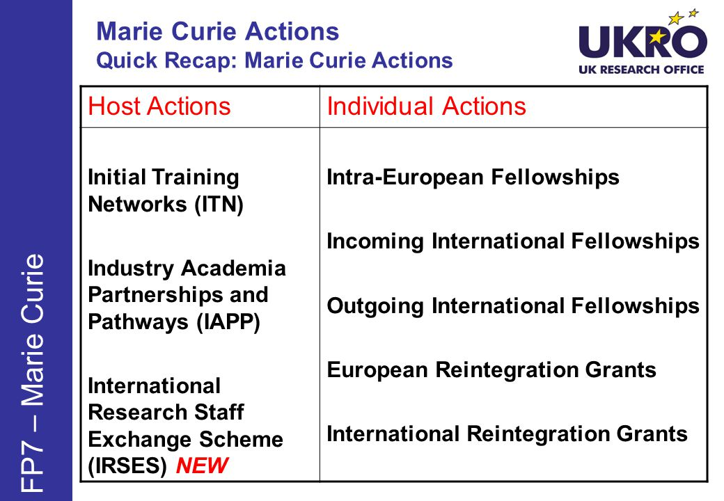 Marie Curie Actions Quick Recap: Marie Curie Actions FP7 – Marie Curie Host ActionsIndividual Actions Initial Training Networks (ITN) Industry Academia Partnerships and Pathways (IAPP) International Research Staff Exchange Scheme (IRSES) NEW Intra-European Fellowships Incoming International Fellowships Outgoing International Fellowships European Reintegration Grants International Reintegration Grants