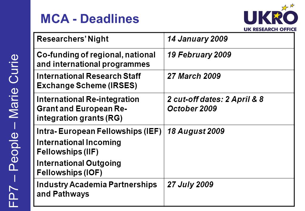 MCA - Deadlines Researchers Night14 January 2009 Co-funding of regional, national and international programmes 19 February 2009 International Research Staff Exchange Scheme (IRSES) 27 March 2009 International Re-integration Grant and European Re- integration grants (RG) 2 cut-off dates: 2 April & 8 October 2009 Intra- European Fellowships (IEF) International Incoming Fellowships (IIF) International Outgoing Fellowships (IOF) 18 August 2009 Industry Academia Partnerships and Pathways 27 July 2009 FP7 – People – Marie Curie