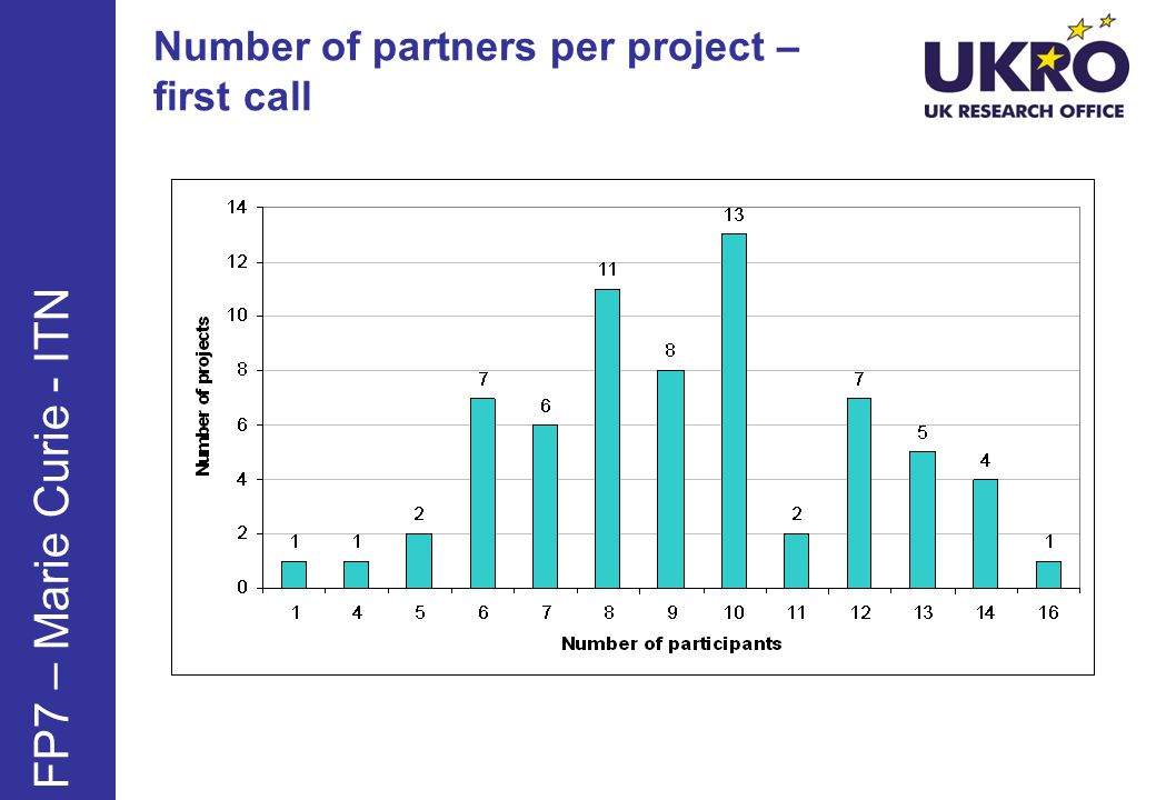 Number of partners per project – first call FP7 – Marie Curie - ITN