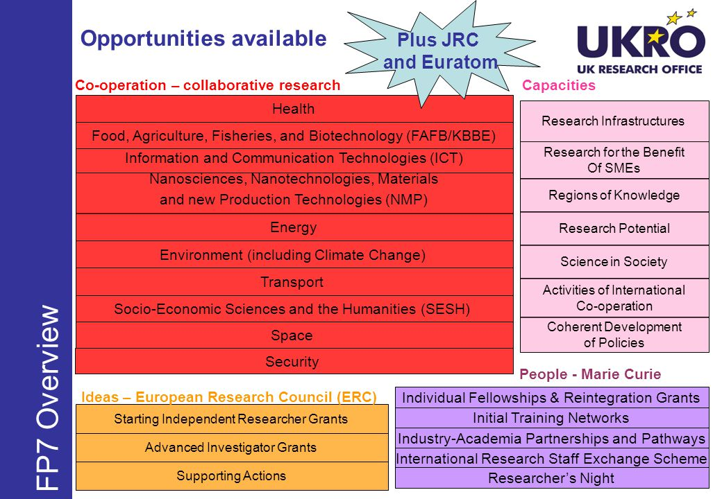Opportunities available FP7 Overview Health Food, Agriculture, Fisheries, and Biotechnology (FAFB/KBBE) Information and Communication Technologies (ICT) Energy Environment (including Climate Change) Transport Socio-Economic Sciences and the Humanities (SESH) Nanosciences, Nanotechnologies, Materials and new Production Technologies (NMP) Security Research Infrastructures Research for the Benefit Of SMEs Regions of Knowledge Research Potential Science in Society Activities of International Co-operation Coherent Development of Policies Individual Fellowships & Reintegration Grants Initial Training Networks Industry-Academia Partnerships and Pathways International Research Staff Exchange Scheme Researchers Night Starting Independent Researcher Grants Advanced Investigator Grants Co-operation – collaborative research Ideas – European Research Council (ERC) Capacities Space People - Marie Curie Plus JRC and Euratom Supporting Actions