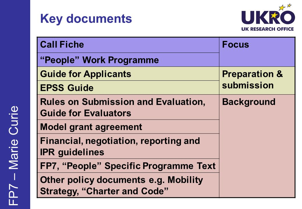 Key documents FP7 – Marie Curie Call FicheFocus People Work Programme Guide for ApplicantsPreparation & submission EPSS Guide Rules on Submission and Evaluation, Guide for Evaluators Background Model grant agreement Financial, negotiation, reporting and IPR guidelines FP7, People Specific Programme Text Other policy documents e.g.