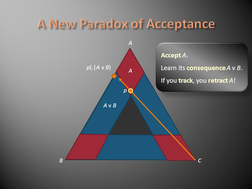 A BC A A v B p p(. A v B) Accept A. Learn its consequence A v B. If you track, you retract A!