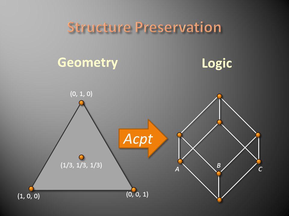 (0, 1, 0) (0, 0, 1) (1, 0, 0) (1/3, 1/3, 1/3) Logic Geometry A C B Acpt