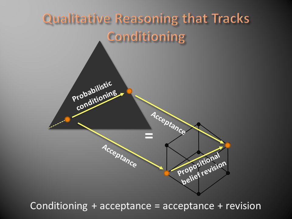 Probabilistic conditioning Acceptance Propositional belief revision Acceptance = Conditioning + acceptance = acceptance + revision