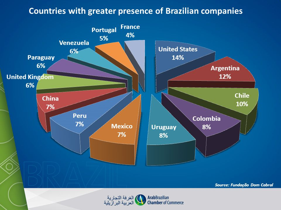 Countries with greater presence of Brazilian companies Source: Fundação Dom Cabral