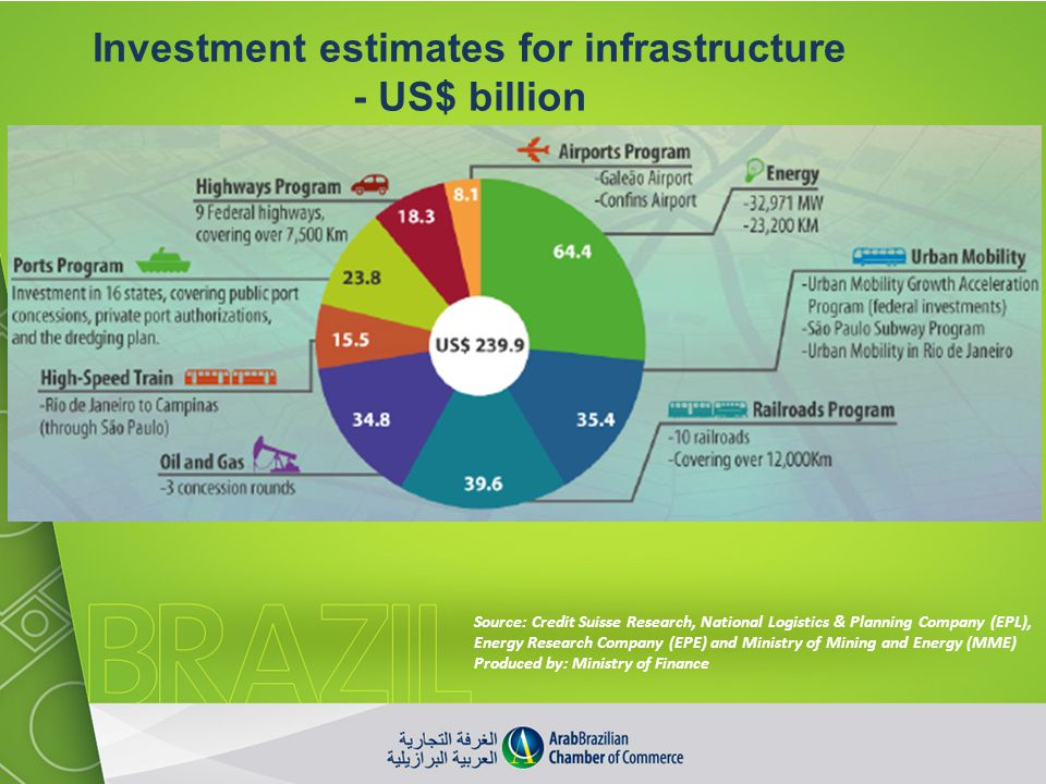 Investment estimates for infrastructure - US$ billion Source: Credit Suisse Research, National Logistics & Planning Company (EPL), Energy Research Com