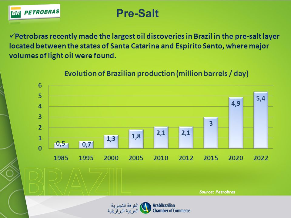 Pre-Salt Petrobras recently made the largest oil discoveries in Brazil in the pre-salt layer located between the states of Santa Catarina and Espírito