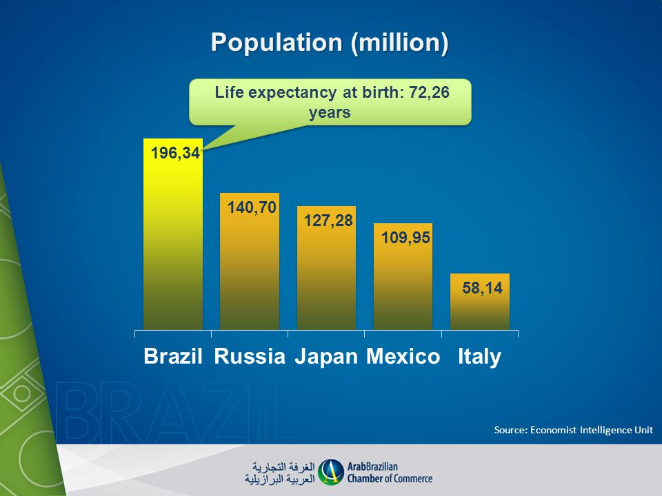 Life expectancy at birth: 72,26 years Source: Economist Intelligence Unit Population (million)