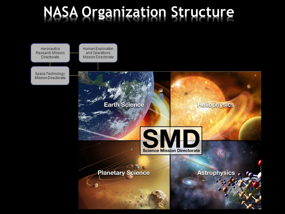 Human Exploration and Operations Mission Directorate Aeronautics Research Mission Directorate Space Technology Mission Directorate