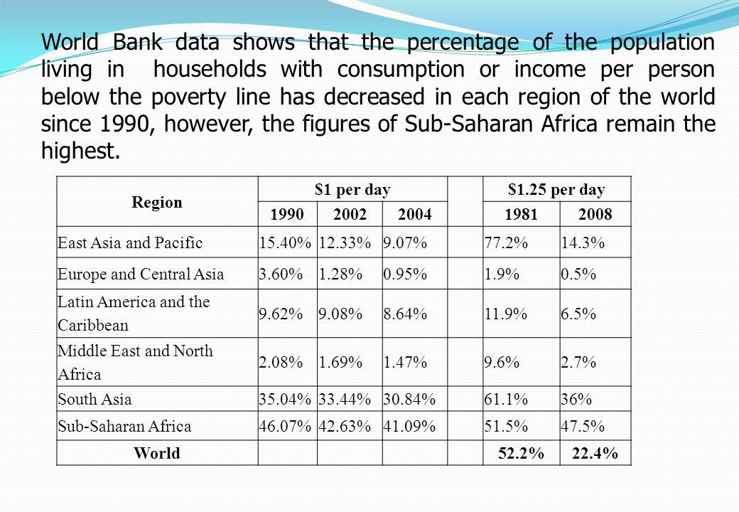 World Bank data shows that the percentage of the population living in households with consumption or income per person below the poverty line has decreased in each region of the world since 1990, however, the figures of Sub-Saharan Africa remain the highest.
