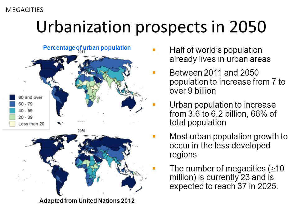 Urbanization prospects in 2050 Half of worlds population already lives in urban areas Between 2011 and 2050 population to increase from 7 to over 9 billion Urban population to increase from 3.6 to 6.2 billion, 66% of total population Most urban population growth to occur in the less developed regions The number of megacities ( 10 million) is currently 23 and is expected to reach 37 in 2025.