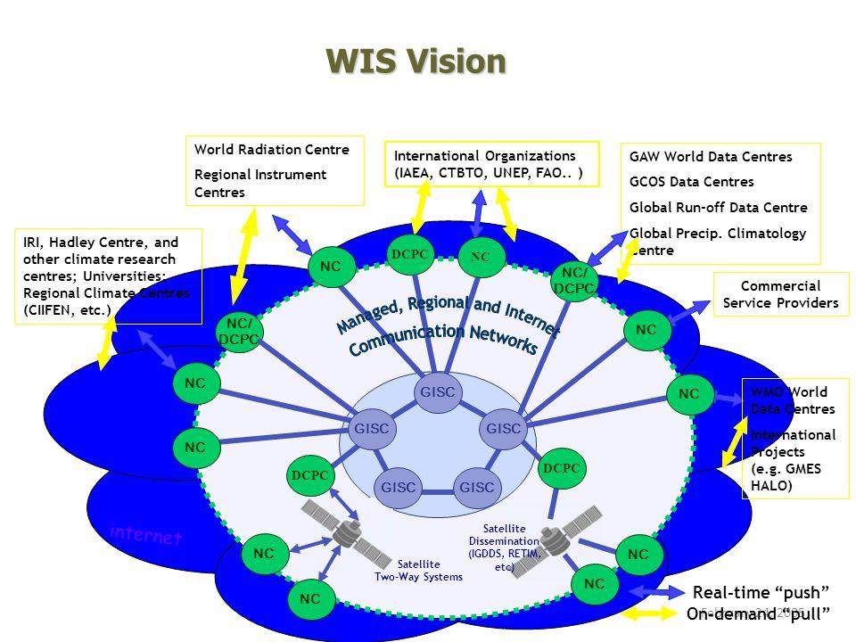 World Meteorological OrganizationFebruary 24, 2005 GAW World Data Centres GCOS Data Centres Global Run-off Data Centre Global Precip.