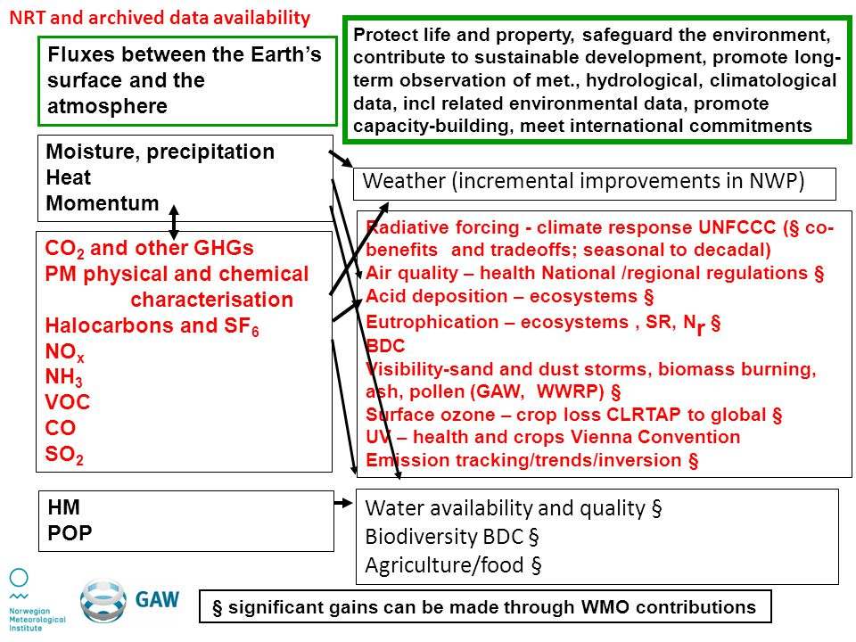 Moisture, precipitation Heat Momentum CO 2 and other GHGs PM physical and chemical characterisation Halocarbons and SF 6 NO x NH 3 VOC CO SO 2 HM POP Weather (incremental improvements in NWP) Radiative forcing - climate response UNFCCC (§ co- benefits and tradeoffs; seasonal to decadal) Air quality – health National /regional regulations § Acid deposition – ecosystems § Eutrophication – ecosystems, SR, N r § BDC Visibility-sand and dust storms, biomass burning, ash, pollen (GAW, WWRP) § Surface ozone – crop loss CLRTAP to global § UV – health and crops Vienna Convention Emission tracking/trends/inversion § Water availability and quality § Biodiversity BDC § Agriculture/food § Fluxes between the Earths surface and the atmosphere Protect life and property, safeguard the environment, contribute to sustainable development, promote long- term observation of met., hydrological, climatological data, incl related environmental data, promote capacity-building, meet international commitments § significant gains can be made through WMO contributions NRT and archived data availability