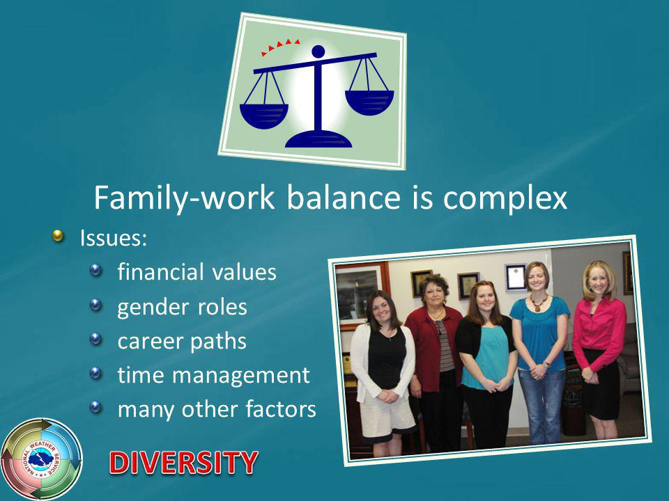Family-work balance is complex Issues: financial values gender roles career paths time management many other factors