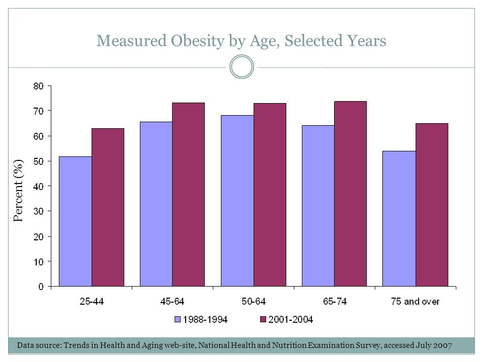 Measured Obesity by Age, Selected Years Percent (%) Data source: Trends in Health and Aging web-site, National Health and Nutrition Examination Survey