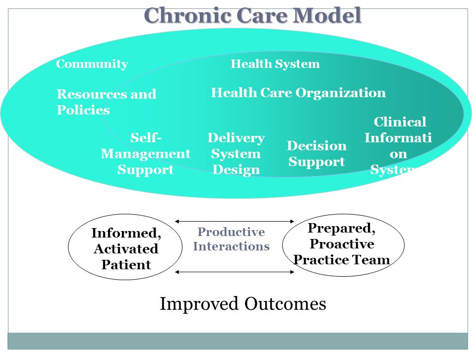 Informed, Activated Patient Productive Interactions Prepared, Proactive Practice Team Delivery System Design Decision Support Clinical Informati on Sy