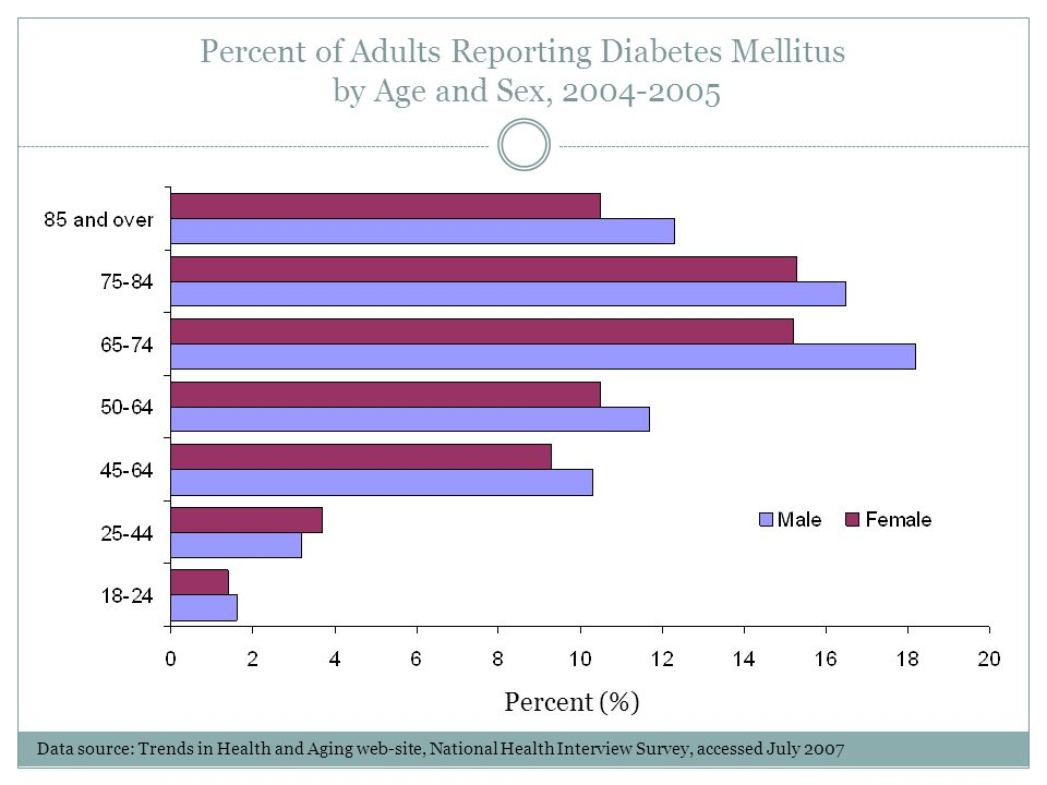 Diagnosed and Undiagnosed Diabetes Among Persons Age 65 and Over (age-adjusted) by Sex, 2001-2004 Percent (%) Data source: Trends in Health and Aging web-site, National Health and Nutrition Examination Survey, accessed July 2007