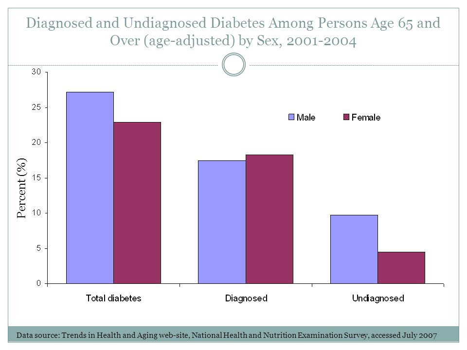 Diagnosed and Undiagnosed Diabetes Among Persons Age 65 and Over (age-adjusted) by Sex, 2001-2004 Percent (%) Data source: Trends in Health and Aging