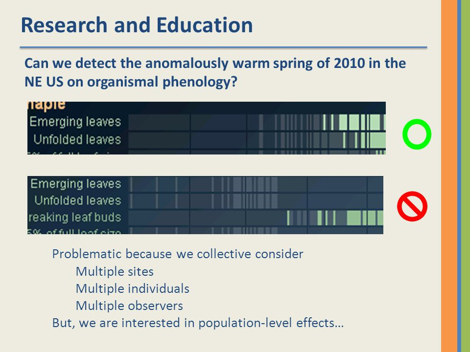 Research and Education Can we detect the anomalously warm spring of 2010 in the NE US on organismal phenology.