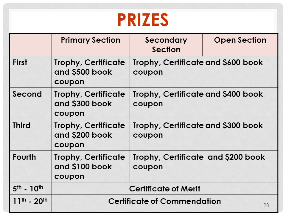 PRIZES Primary SectionSecondary Section Open Section FirstTrophy, Certificate and $500 book coupon Trophy, Certificate and $600 book coupon SecondTrophy, Certificate and $300 book coupon Trophy, Certificate and $400 book coupon ThirdTrophy, Certificate and $200 book coupon Trophy, Certificate and $300 book coupon FourthTrophy, Certificate and $100 book coupon Trophy, Certificate and $200 book coupon 5 th - 10 th Certificate of Merit 11 th - 20 th Certificate of Commendation 28