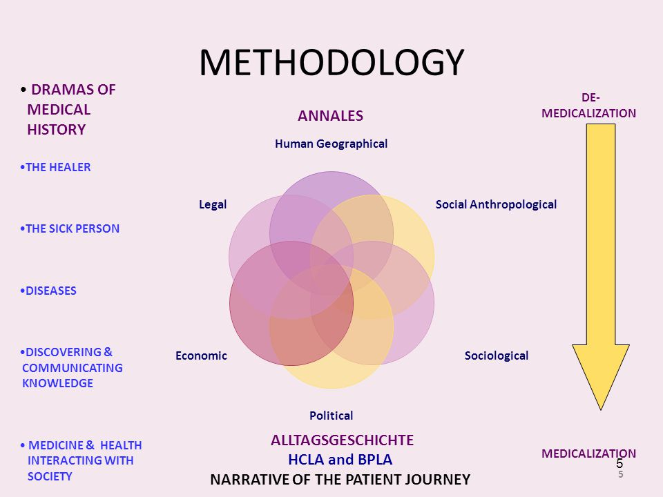 METHODOLOGY Human Geographical Social Anthropological Sociological Political Economic Legal 5 5 DRAMAS OF MEDICAL HISTORY THE HEALER THE SICK PERSON DISEASES DISCOVERING & COMMUNICATING KNOWLEDGE MEDICINE & HEALTH INTERACTING WITH SOCIETY DE- MEDICALIZATION ANNALES ALLTAGSGESCHICHTE HCLA and BPLA NARRATIVE OF THE PATIENT JOURNEY