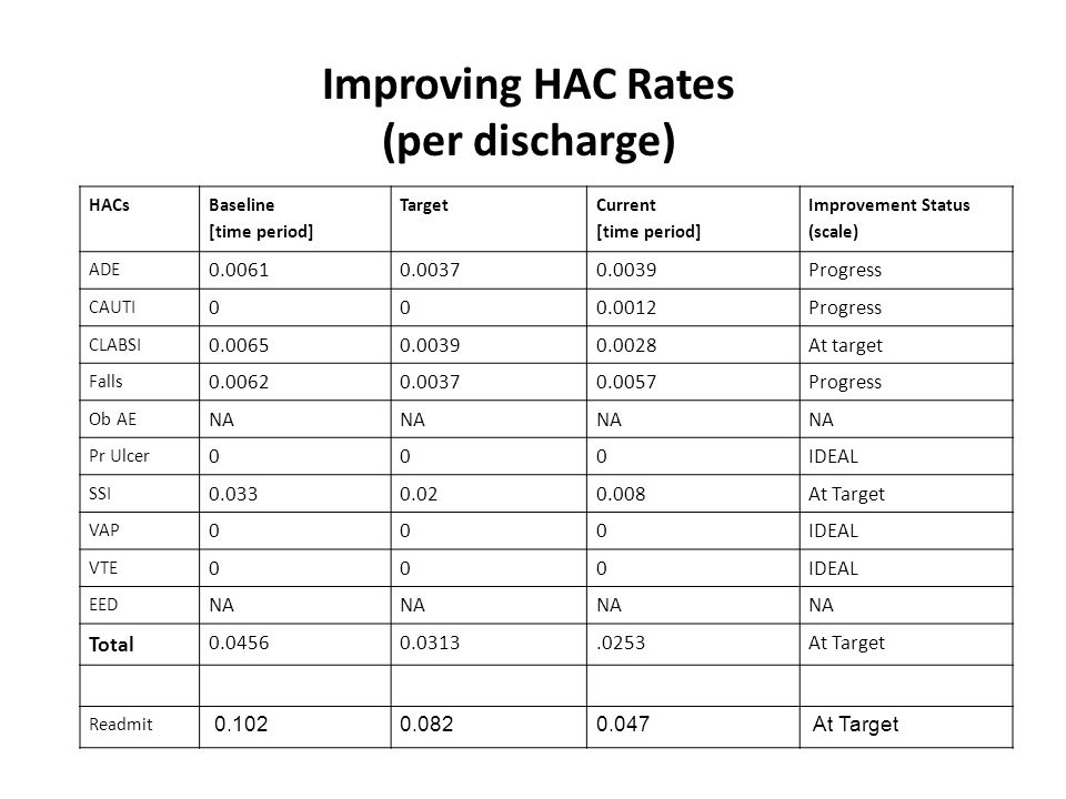 Improving HAC Rates (per discharge) HACs Baseline [time period] Target Current [time period] Improvement Status (scale) ADE 0.00610.00370.0039Progress CAUTI 000.0012Progress CLABSI 0.00650.00390.0028At target Falls 0.00620.00370.0057Progress Ob AE NA Pr Ulcer 000IDEAL SSI 0.0330.020.008At Target VAP 000IDEAL VTE 000IDEAL EED NA Total 0.04560.0313.0253At Target Readmit 0.1020.082 0.047 At Target