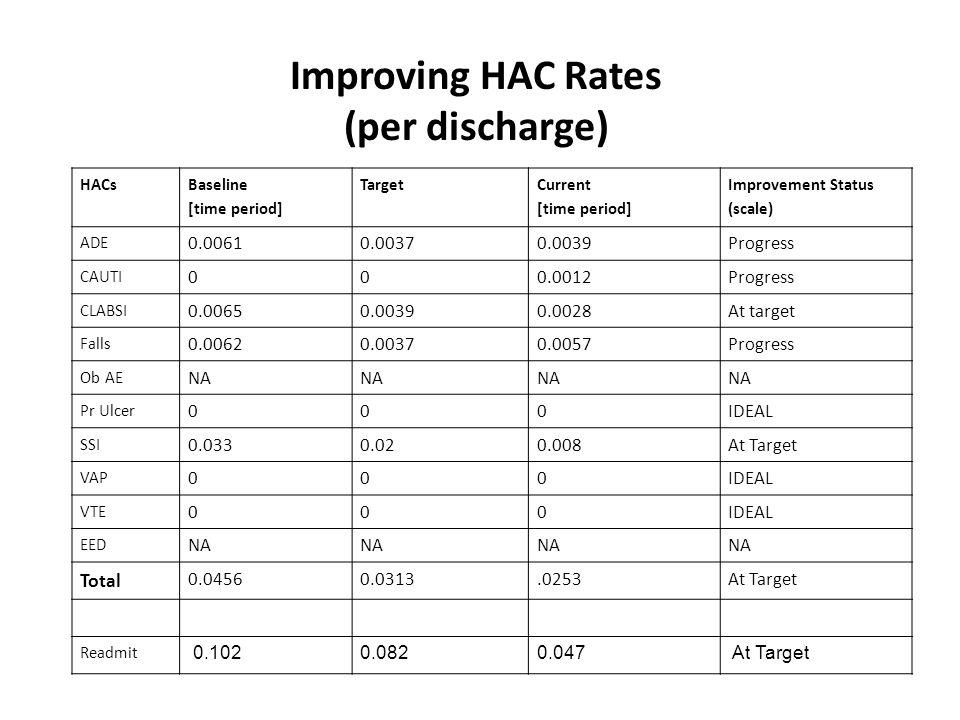 Improving HAC Rates (per discharge) HACs Baseline [time period] Target Current [time period] Improvement Status (scale) ADE 0.00610.00370.0039Progress CAUTI 000.0012Progress CLABSI 0.00650.00390.0028At target Falls 0.00620.00370.0057Progress Ob AE NA Pr Ulcer 000IDEAL SSI 0.0330.020.008At Target VAP 000IDEAL VTE 000IDEAL EED NA Total 0.04560.0313.0253At Target Readmit 0.1020.082 0.047 At Target