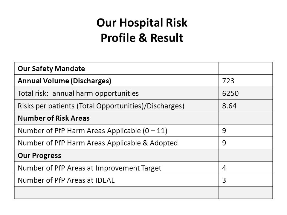 Our Hospital Risk Profile & Result Our Safety Mandate Annual Volume (Discharges)723 Total risk: annual harm opportunities6250 Risks per patients (Tota