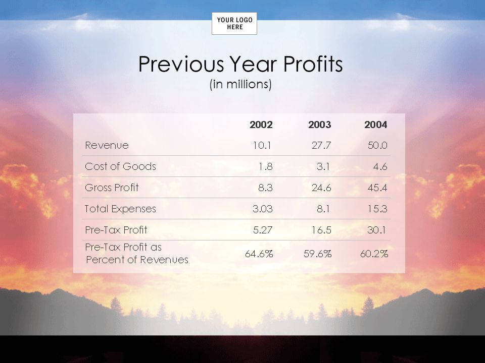 Previous Year Profits (in millions)