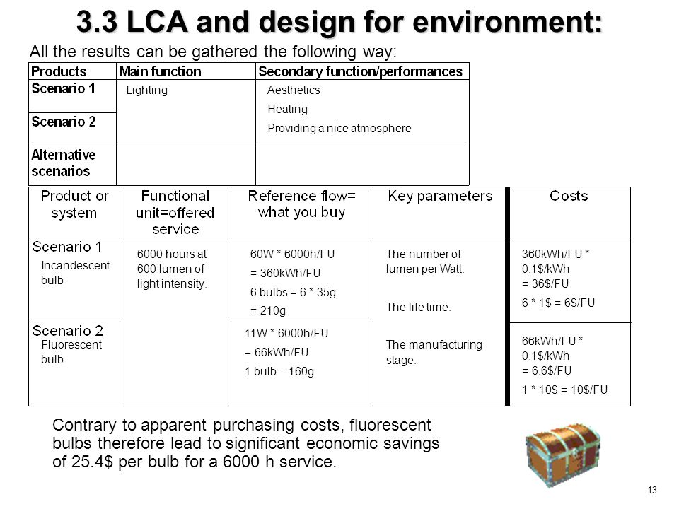 13 3.3 LCA and design for environment: Contrary to apparent purchasing costs, fluorescent bulbs therefore lead to significant economic savings of 25.4