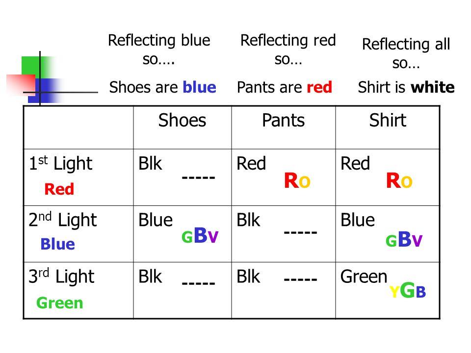 ShoesPantsShirt 1 st LightBlkRed 2 nd LightBlueBlkBlue 3 rd LightBlk Green ----- GBVGBV Reflecting blue so…. Shoes are blue RORO ----- Reflecting all