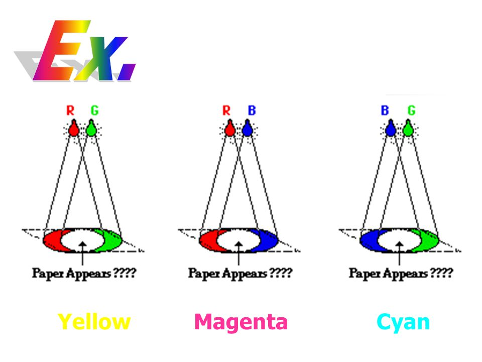 YellowMagentaCyan