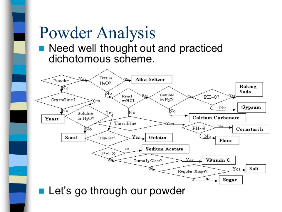 Powder Analysis Need well thought out and practiced dichotomous scheme. Lets go through our powder