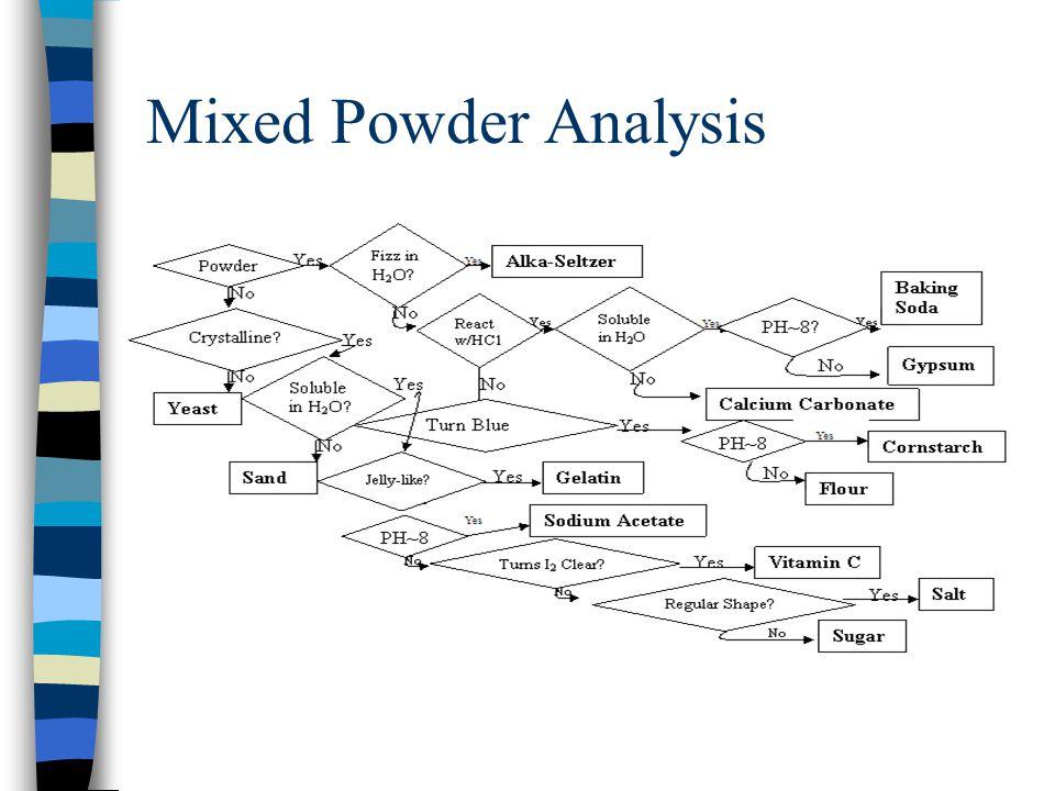 Mixed Powder Analysis