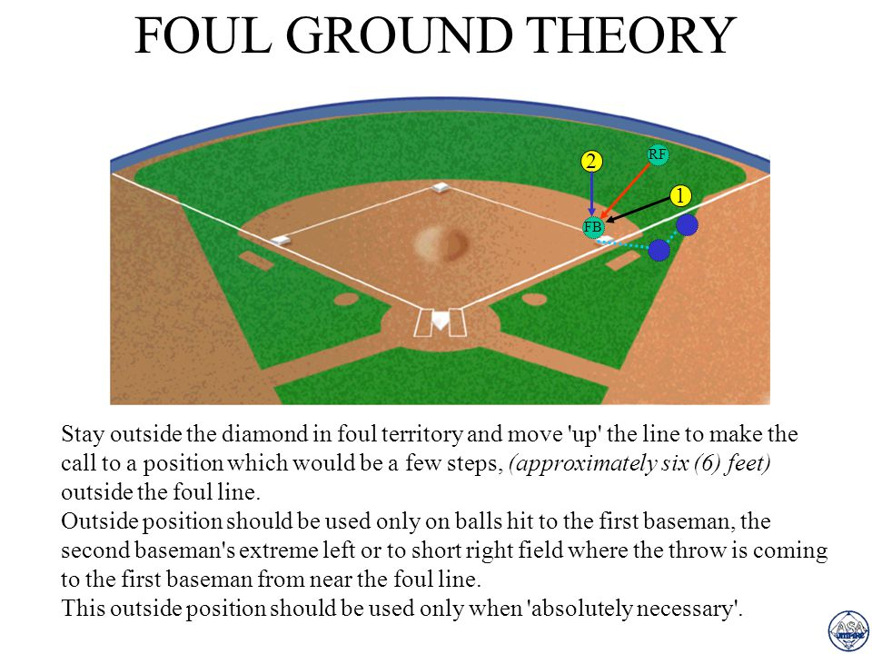 FAIR GROUND THEORY - SWIPE TAG If the the throw to first takes the first baseman off the base, move directly toward the foul line, maintaining the 18-