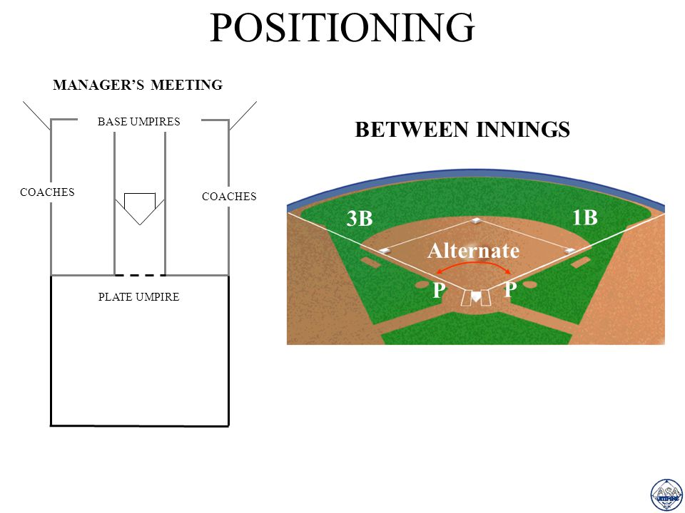POSITIONING MANAGERS MEETING COACHES PLATE UMPIRE BASE UMPIRES 1B 3B P P BETWEEN INNINGS Alternate