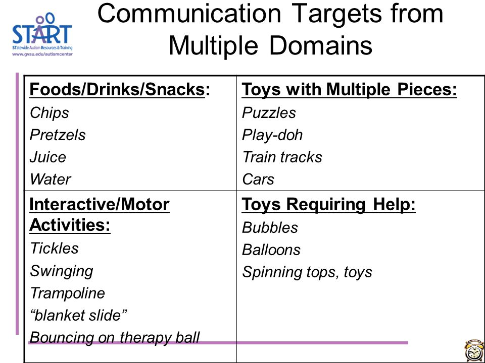 Increasing Communication Skills Plan for and create communication opportunities Focus on initiation of communication-- requesting is more important th
