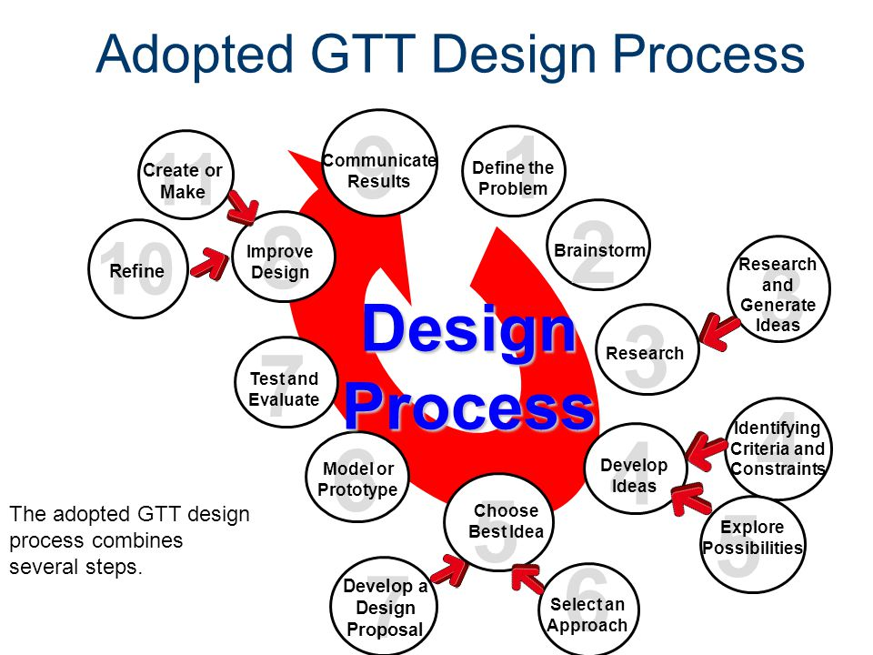 Adopted GTT Design Process 3 Research and Generate Ideas 1 9 Communicate Results Design Process 2 Brainstorm 3 4 Research Develop Ideas 6 7 Model or P