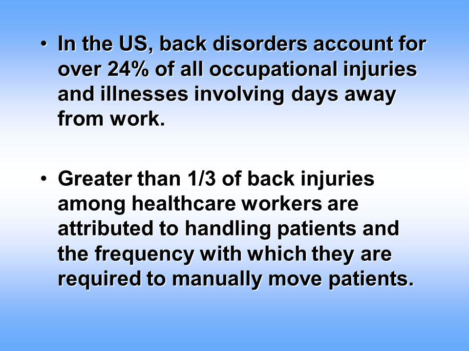 Pain and Injuries Back injuries are the most common reason for absenteeism in the general workforce after the common cold. Back pain and other work-re