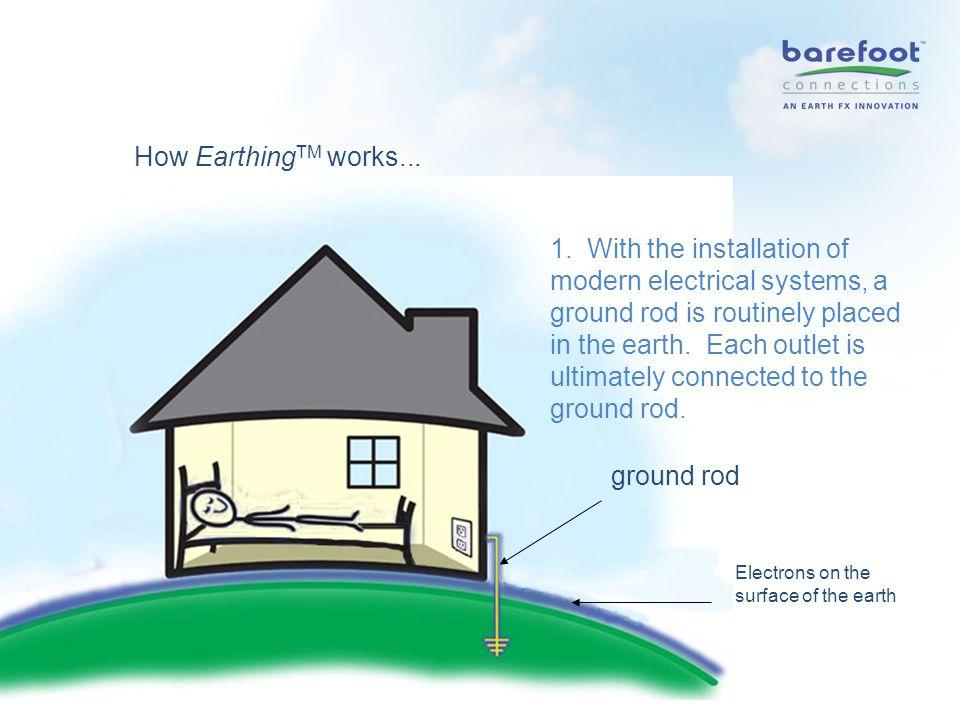 How Earthing TM works... 1.