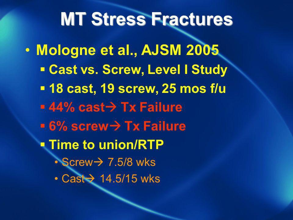 Mologne et al., AJSM 2005 Cast vs. Screw, Level I Study 18 cast, 19 screw, 25 mos f/u 44% cast Tx Failure 6% screw Tx Failure Time to union/RTP Screw