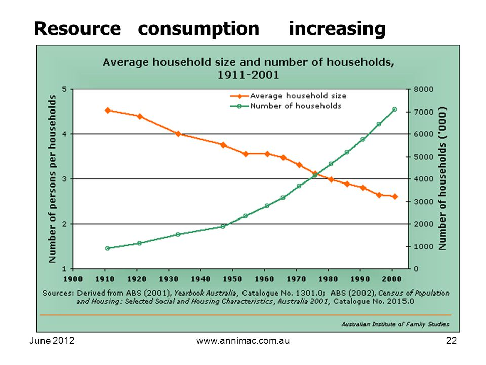 June 2012www.annimac.com.au22 Resource consumption increasing