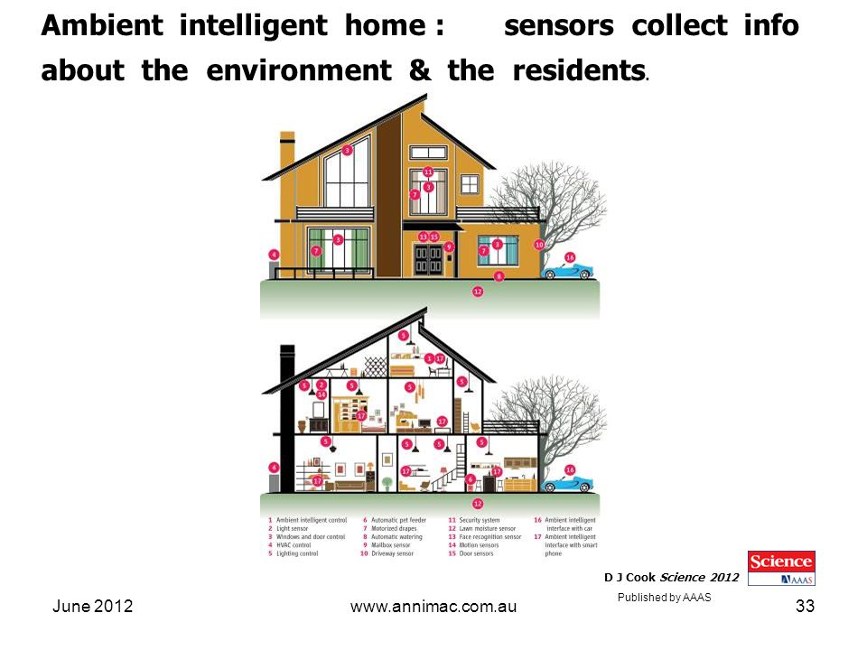 June 2012www.annimac.com.au33 Ambient intelligent home : sensors collect info about the environment & the residents. D J Cook Science 2012 Published b