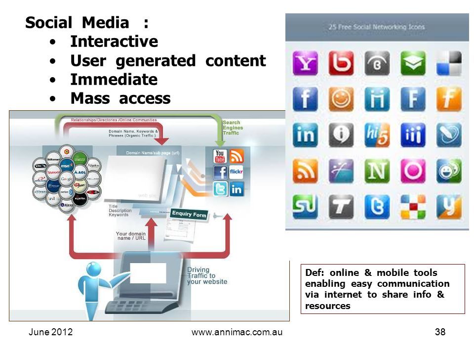 June 2012www.annimac.com.au38 Social Media : Interactive User generated content Immediate Mass access Def: online & mobile tools enabling easy communi