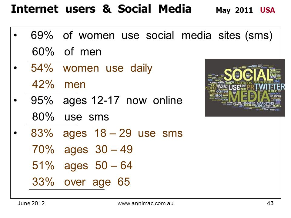 June 2012www.annimac.com.au43 69% of women use social media sites (sms) 60% of men 54% women use daily 42% men 95% ages 12-17 now online 80% use sms 8